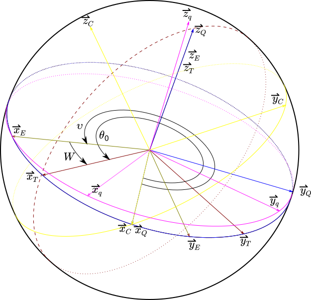 Fig. 2: Coordinate systems C, E, Q, q, T